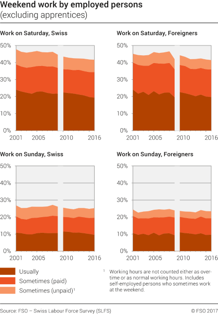 Weekend work by employed persons (excluding apprentices)