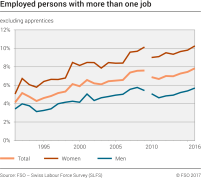 Employed persons with more than one job