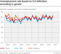Unemployment rate based on ILO definition according to gender