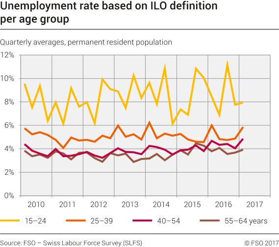 Unemployment rate based on ILO definition per age group