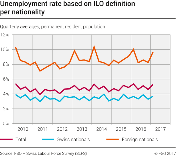 Unemployment rate based on ILO definition per nationality