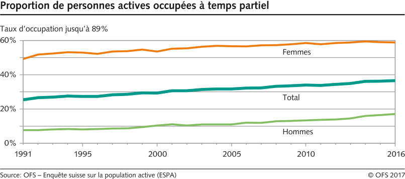 Proportion de personnes actives occupées à temps partiel