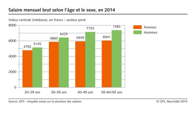 salaire mensuel brut selon l 39 ge et le sexe 2014 diagramme. Black Bedroom Furniture Sets. Home Design Ideas