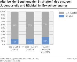 Sexualstraftaten schweiz statistik