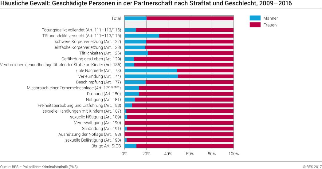 In partnerschaft statistik der gewalt BKA
