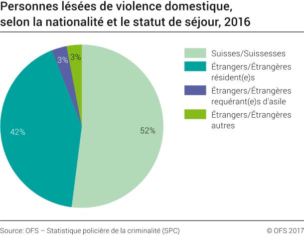 Violence domestique: Personnes lésées selon la nationalité et le ...