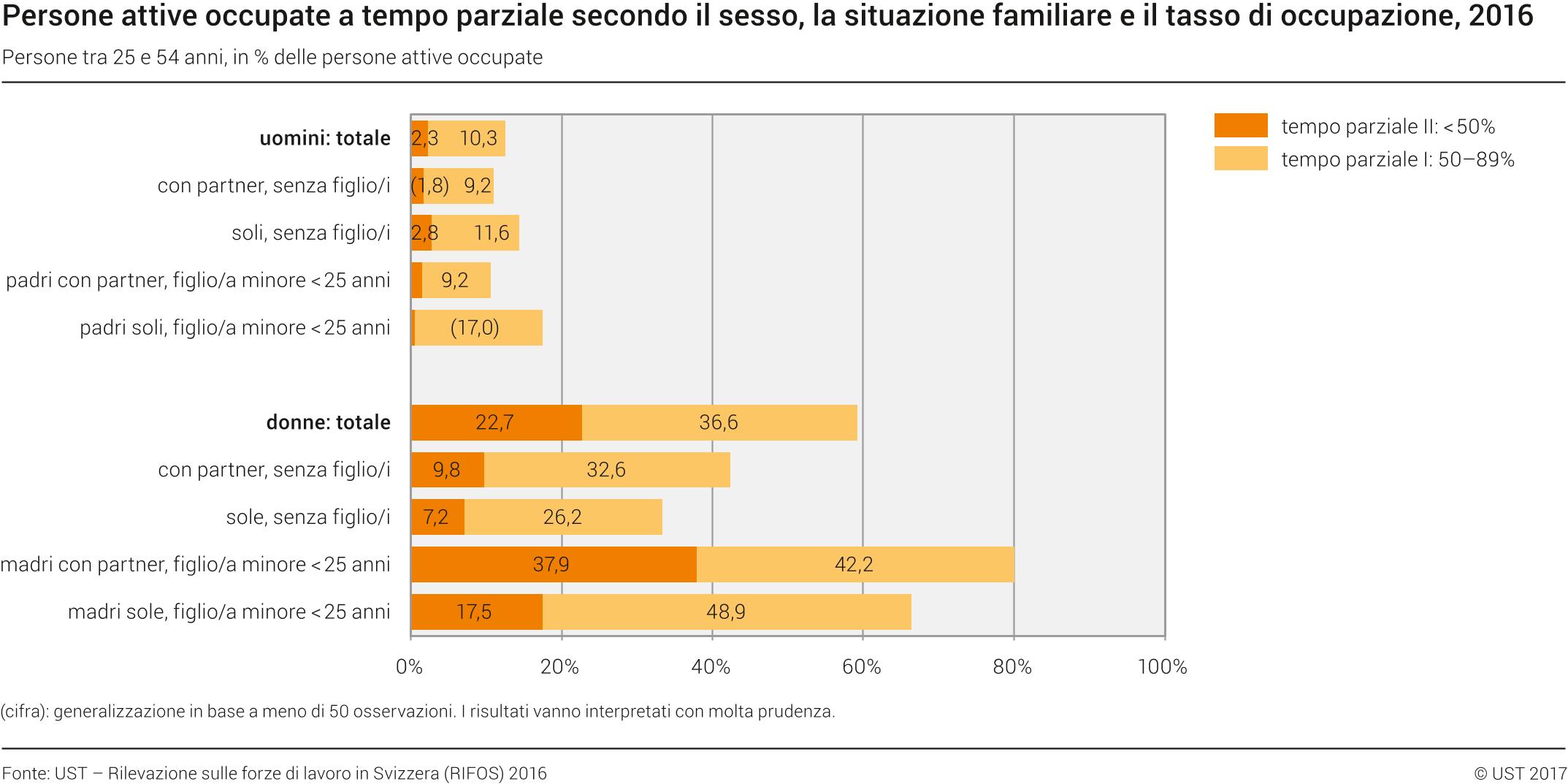 Impieghi a tempo parziale secondo il sesso la situazione familiare e il tasso di occupazione