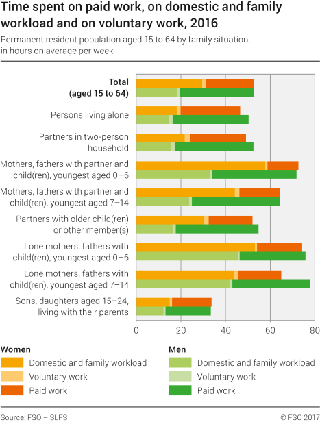 Time spent on paid work, on domestic and family workload and on voluntary work