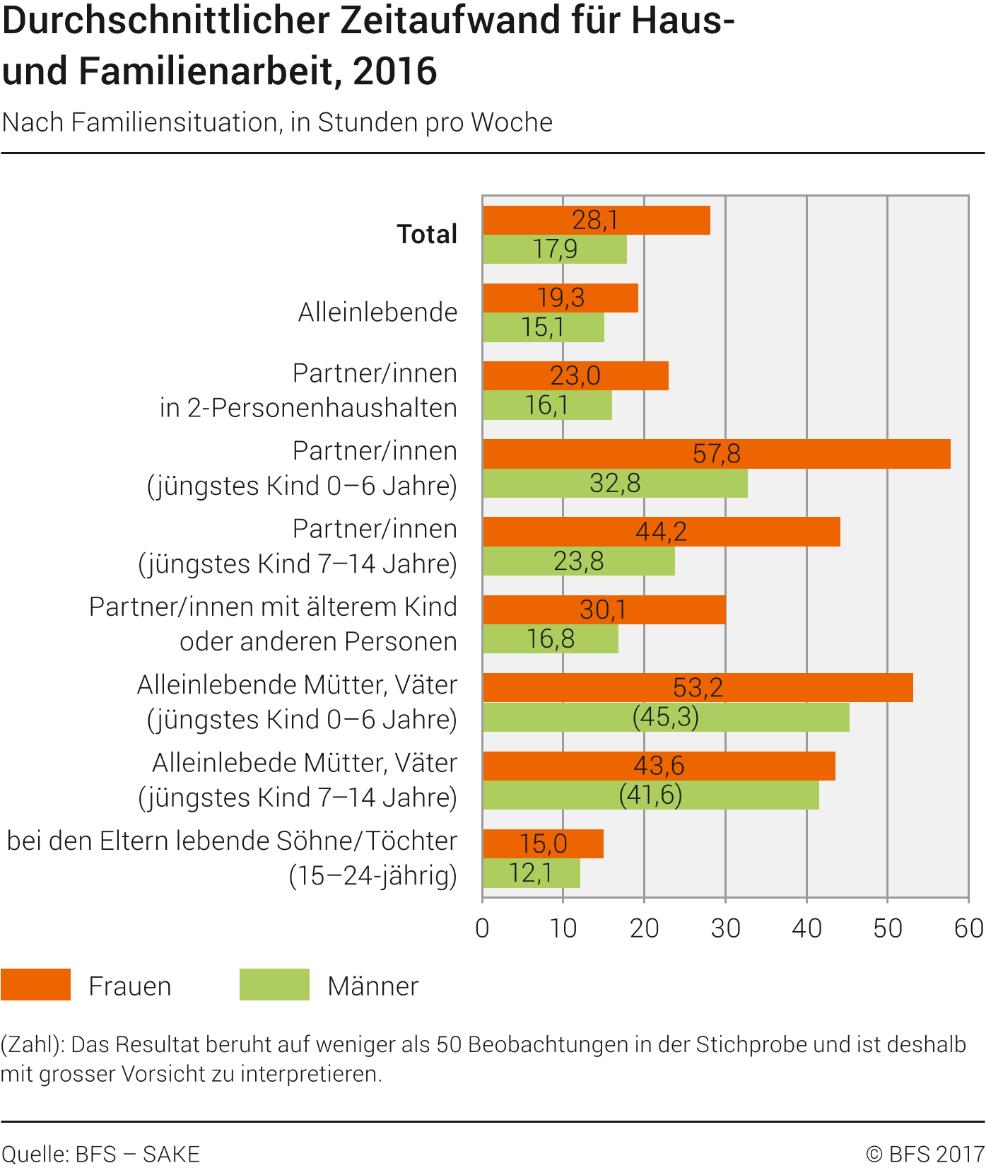 Haus Der Statistik: Durchschnittlicher Zeitaufwand Für Haus- Und