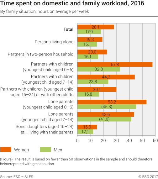 Time spent on domestic and family workload