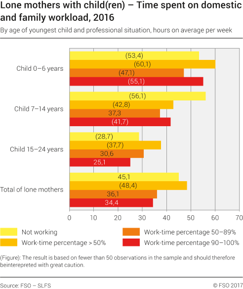 Lone mothers. Time spent on domestic and family workload