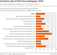 Overtime rate of full-time employees by economic branch