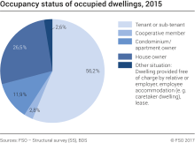 Occupancy status of occupied dwellings