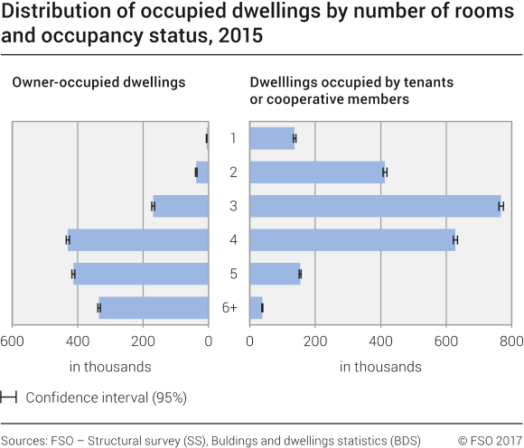 Distribution of occupied dwellings by number of rooms and occupancy status