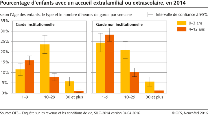 Pourcentage d 39 enfants avec un accueil extrafamilial ou for Ikea heures de garde d enfants