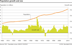 Population growth and size