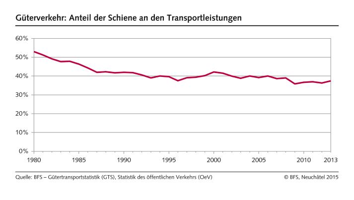 Güterverkehr: Anteil der Schiene an den Transportleistungen - 1980 ...