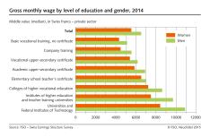 Gross monthly wage by level of education and gender