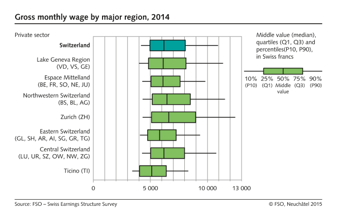 Gross monthly wage by major region