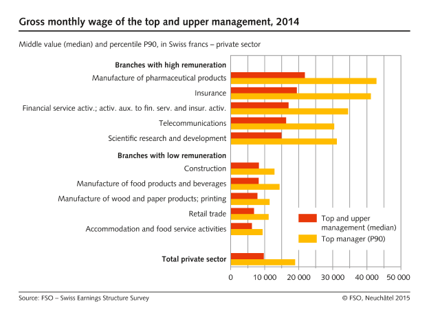 Gross monthly wage of the top and upper management