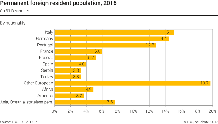 Permanent foreign resident population by nationality