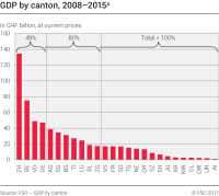 GDP by canton, 2008-2015p