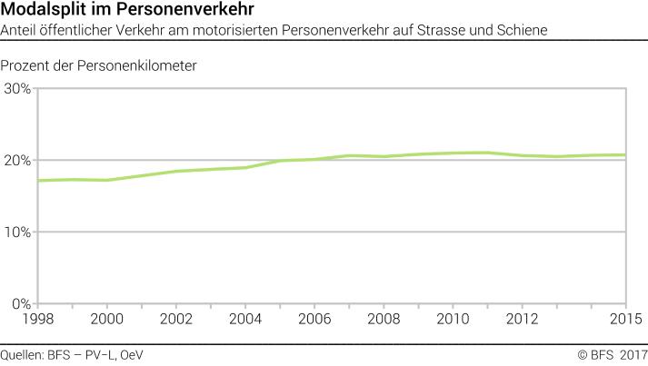 Modalsplit im Personenverkehr - Anteil öffentlicher Verkehr am ...