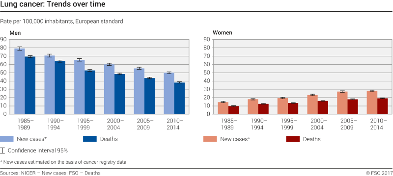 lung cancer: trends over time