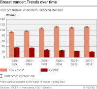 Breast cancer: Trends over time