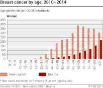 Breast cancer by age, 2010-2014