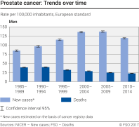 Prostate cancer: Trends over time