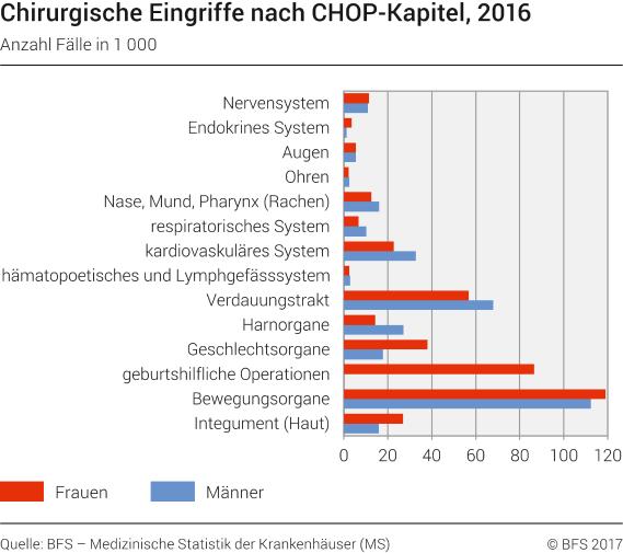 Fein Frauen Fortpflanzungssystem Bild Galerie - Menschliche Anatomie ...