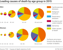 Leading causes of death by age group in 2015