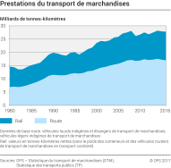 Prestations du transport de marchandises