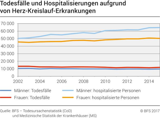 Todesfälle und Hospitalisierungen aufgrund von Herz-Kreislauf ...