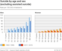 Suicide by age and sex (excluding assisted suicide)