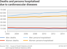 Deaths and persons hospitalised due to cardiovascular diseases