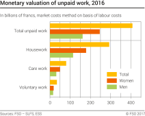 Monetary valuation of unpaid work (graph)