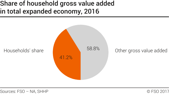Share of household gross value added in total expanded economy (graph)