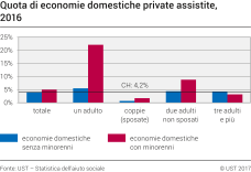 Quota di economie domestiche private assistite