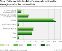 aide sociale nord