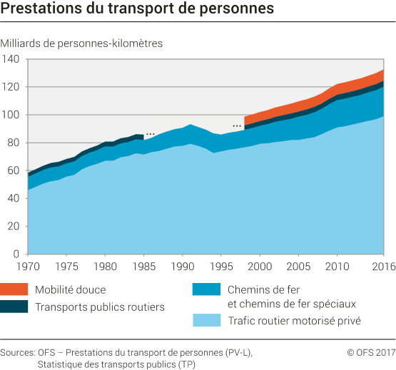 Prestations du transport de personnes