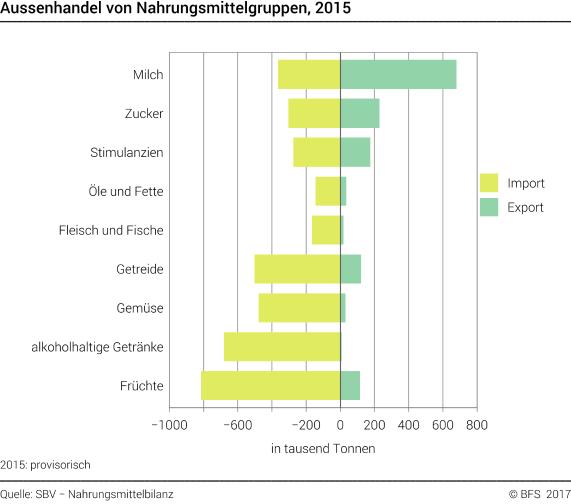 Aussenhandel von Nahrungsmittelgruppen - 2015 | Diagramm