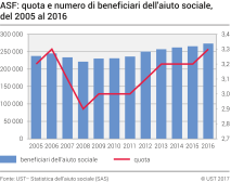 ASF:  quota e numero di beneficiari dell'aiuto sociale