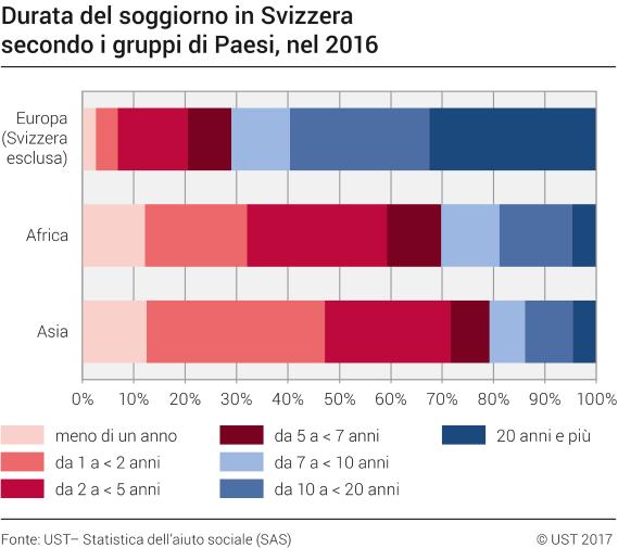 Durata del soggiorno in Svizzera secondo i gruppi di paesi, nel 2016 ...