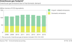 Greenhouse gas footprint
