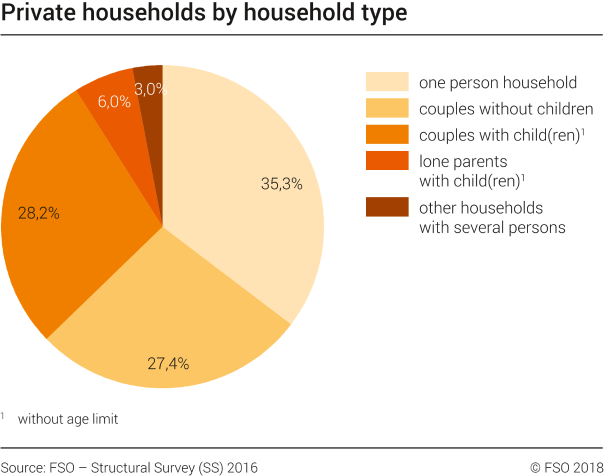 Private households by household type