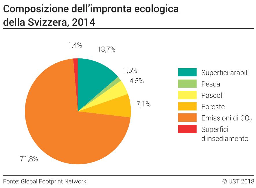 Composizione dell 39 impronta ecologica della svizzera in for Domestica in svizzera