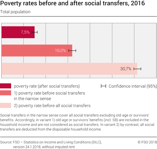 Poverty rates before and after social transfers