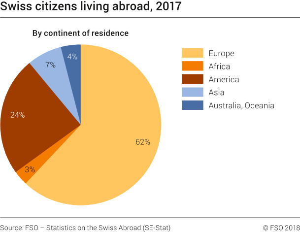 Swiss citizens living abroad in 2017